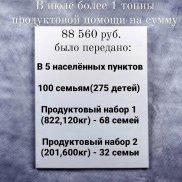 Продовольственная помощь малообеспеченным семьям (Ставропольский край) | МОО «Союз православных женщин»